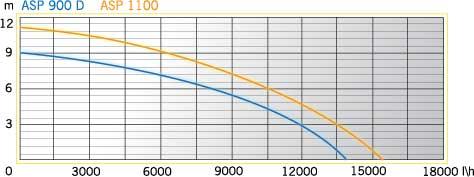 900D 1100 diag