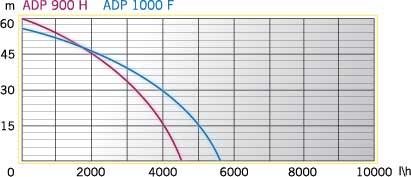 ADP 1000 F (2)