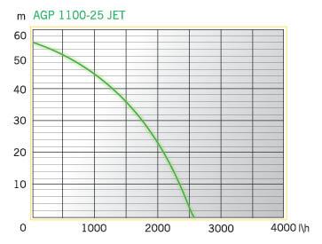 AGP 1100-25 JET (3)