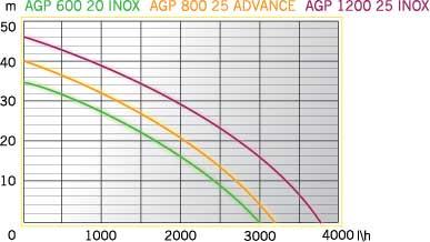 AGP 1200-25 INOX (2)