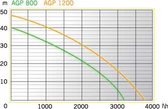 AGP 1200 INOX (2)