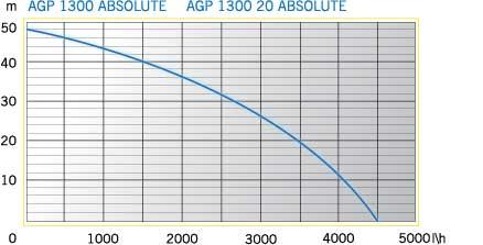 AGP 1300 ABSOLUTE (2)