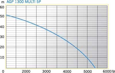 AGP-1300 MULTI-5P (2)