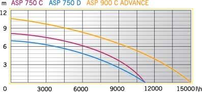 ASP 750 C (1)