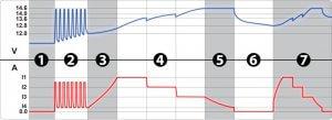 Диаграмма зарядки Зарядного устройства Aurora Sprint