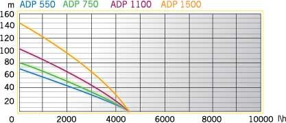 ADP 1500 PERFECT (2)
