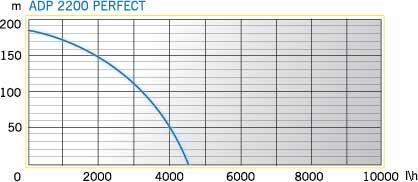 ADP 2200 PERFECT (2)