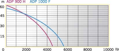 ADP 900 H (2)