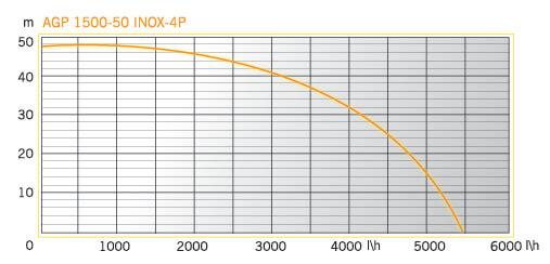 AGP 1500-50 INOX-4P (2)