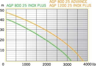 AGP 800-25 INOX (2)