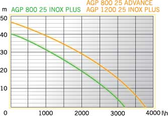 AGP 800-25 INOX PLUS (2)