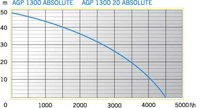 AGP1300Absolute-diagramm